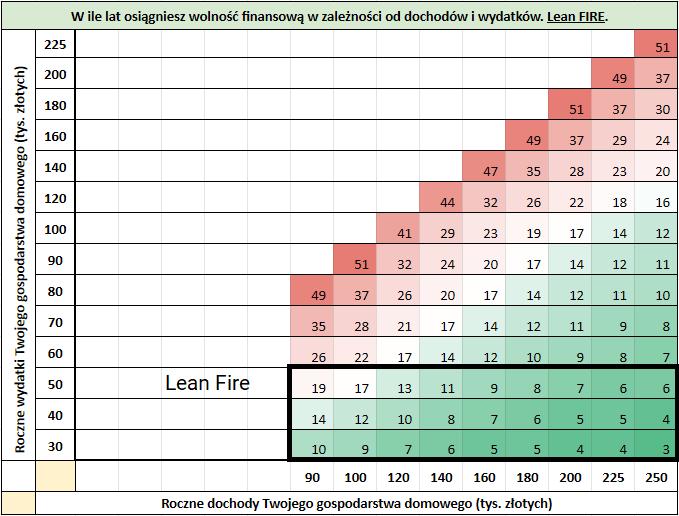 4 rodzaje FIRE Lean FIRE1