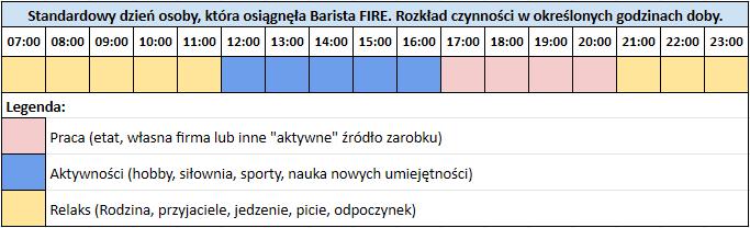 4 rodzaje FIRE - doba dla osoby która osiągnęła Barista FIRE