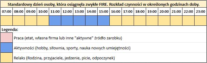 4 rodzaje FIRE - doba dla osoby która osiągnęła FIRE
