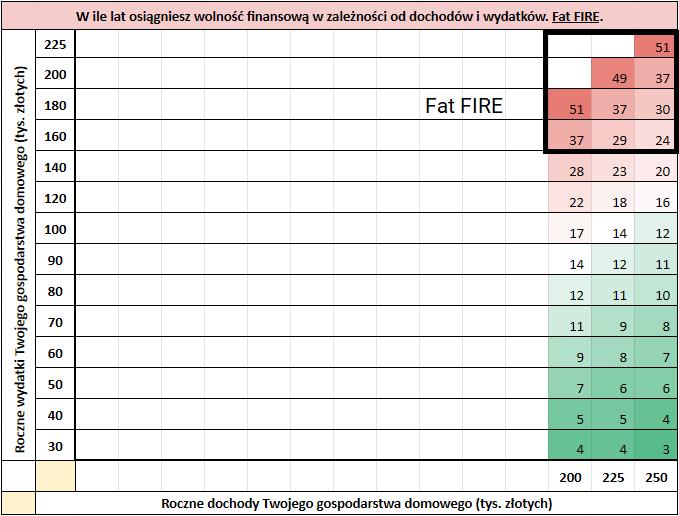 4 rodzaje FIRE fat FIRE1
