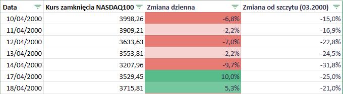 Fundusze ETF z dźwignią - Nasdaq kiedy shortować - case 1