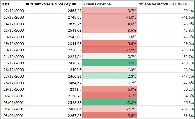 Fundusze ETF z dźwignią - Nasdaq kiedy shortować - case 2