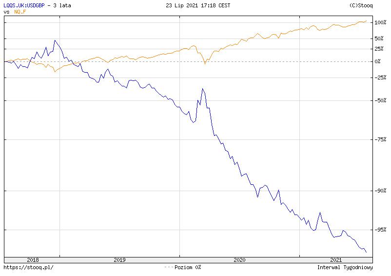 Fundusze ETF z dźwignią - lewarowany ETF na indeks NASDAQ100 short