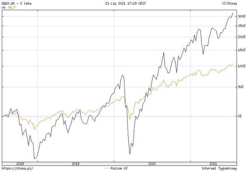 Fundusze ETF z dzwignia lewarowany ETF na indeks NASDAQ100