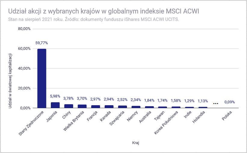 Jak inwestować w akcje - Globalne spółki procentowo MSCI ACWI