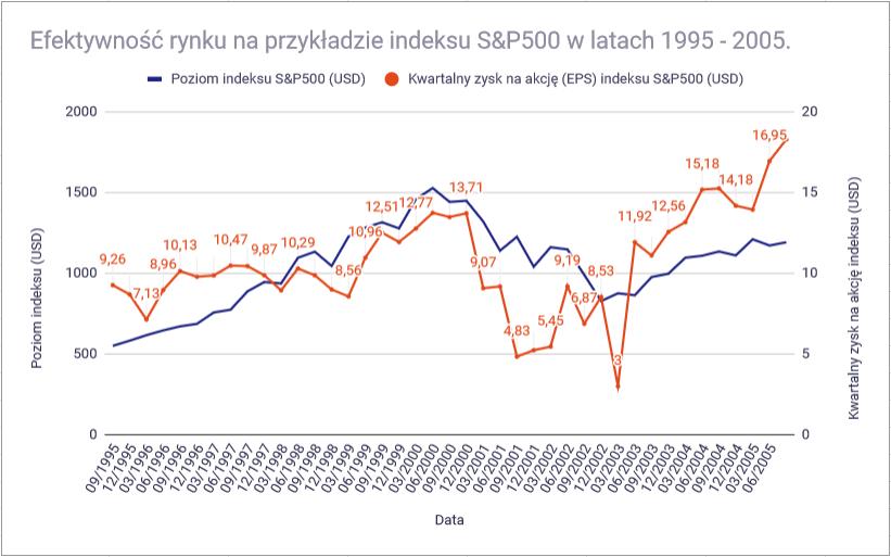 Jak inwestowac w akcje Nieefektywny rynek SP500
