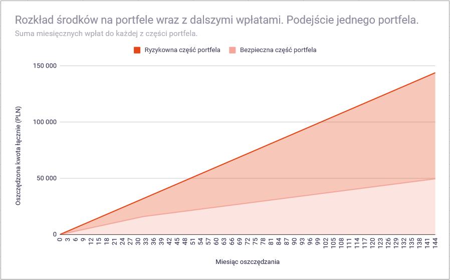 Jak ustalić wielkość bezpiecznej części portfela inwestycyjnego - podejście jednego portfela wzrost