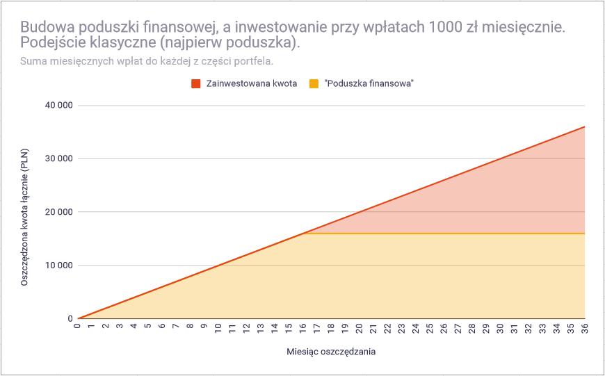 Jak ustalić wielkość bezpiecznej części portfela inwestycyjnego - podejście klasyczne1