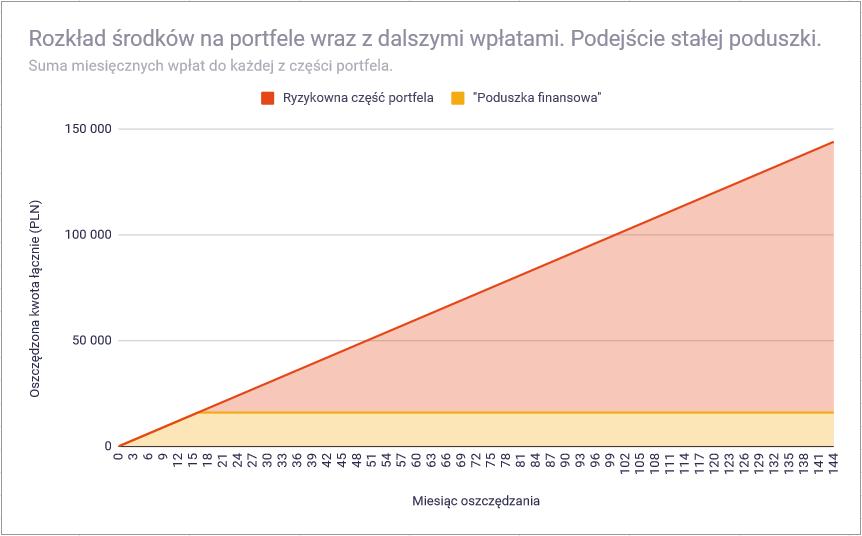 Jak ustalić wielkość bezpiecznej części portfela inwestycyjnego - podejście stałej poduszki wzrost