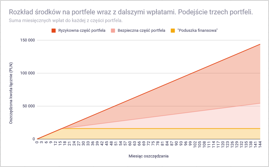 Jak ustalić wielkość bezpiecznej części portfela inwestycyjnego - podejście trzech portfeli wzrost
