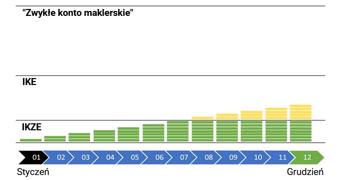 Jak zarządzać środkami na kontach maklerskich - 2 po kolei po 1000
