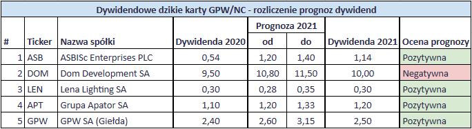 Podsumowanie dywidend z 2021 roku - Prognoza Dywidendowe Dzikie Karty Mateusza