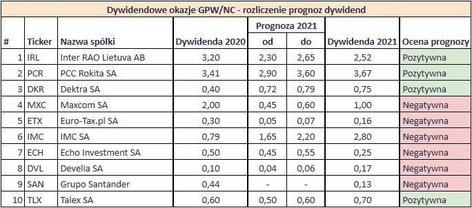 Podsumowanie dywidend z 2021 roku Prognoza Dywidendowe Okazje2