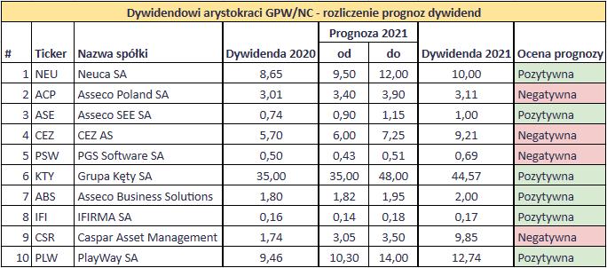 Podsumowanie dywidend z 2021 roku - Prognoza Dywidendowi Arystokraci