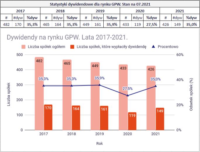 Podsumowanie dywidend z 2021 roku - statystyka gpw