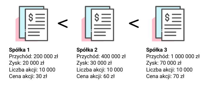 Jak analizowac akcje spolek Analiza porownawcza2