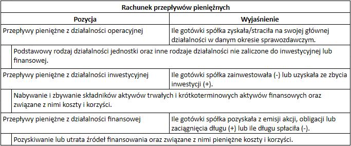 Jak analizowac akcje spolek Rachunek Przelywow Pienieznych1