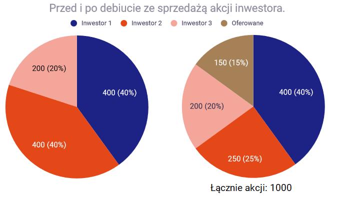 Jak inwestowac w akcje Emisja ze sprzedaza akcji1