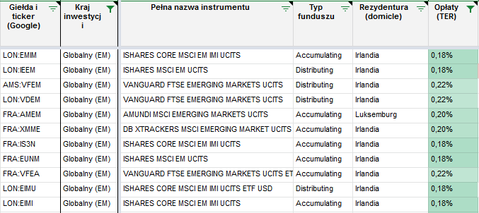 Tanie inwestowanie. Najtansze konta maklerskie akcje i ETF y em