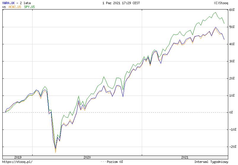 Jak inwestowac w akcje - SPX vs ACWI vs FTSE All-World